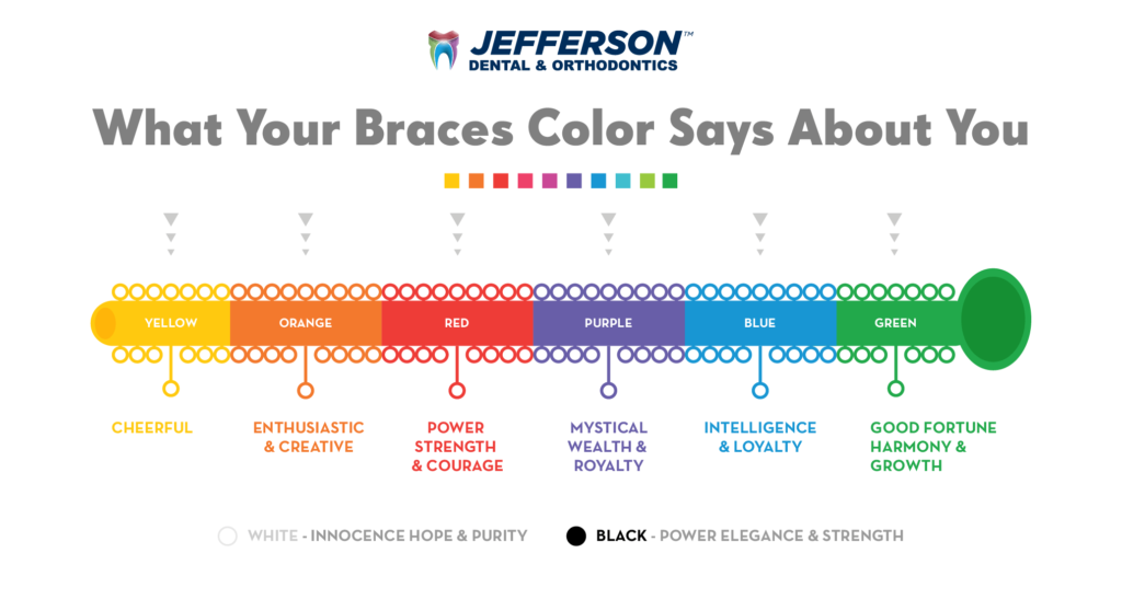 Jefferson Dental & Orthodontics. What Your Braces Color says about you infographic